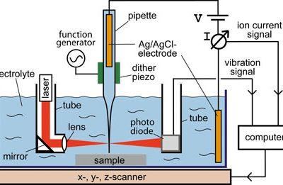 میکروسکوپ روبشی هدایت یونی