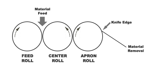 آسیاب سه غلتکی three roll mill