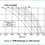 تناسب ORP و کلر و pH منحنی