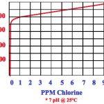 تناسب ORP و کلر و pH
