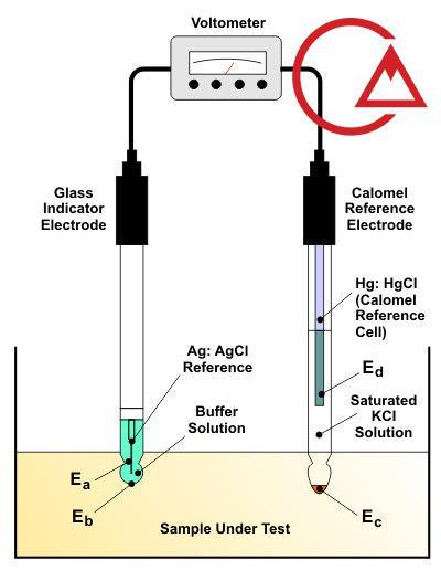 ساختار سنسور pH