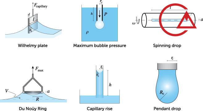 تئوری اندازه گیری کشش سطحی و زاویه تماس