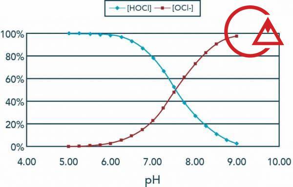 تناسب کلر آزاد و OCl به pH