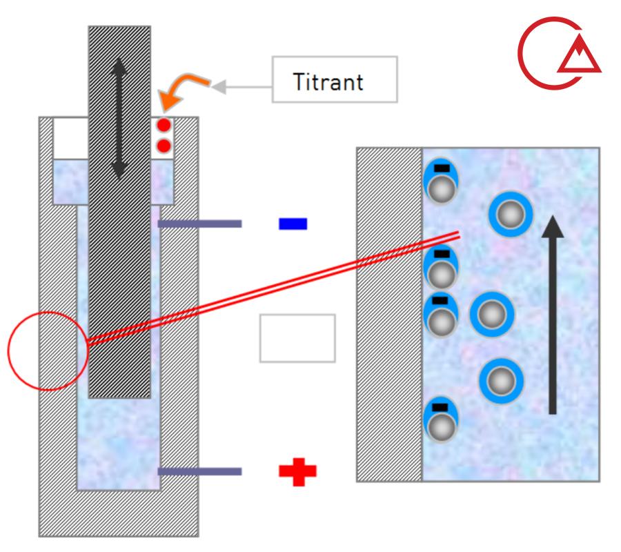 شماتیک اندازه گیری پتانسیل زیتا و عملکرد دستگاه