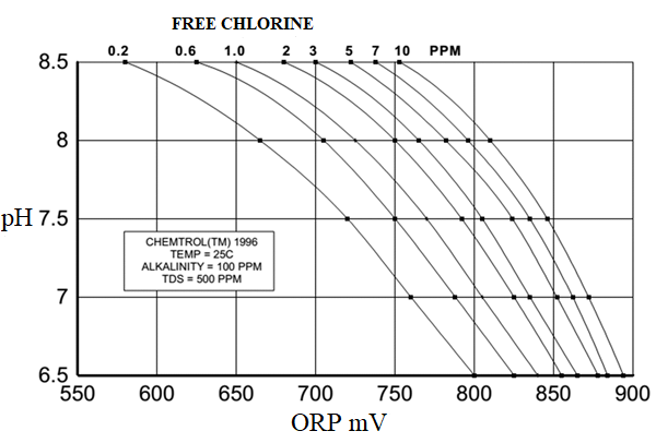 سنسور اکسایش کاهش و وابستگی آن به PH در خوانش کلر آزاد