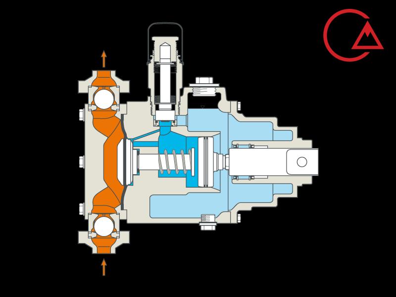 ساختار دوزینگ پمپ هیدرولیک دیافراگمی