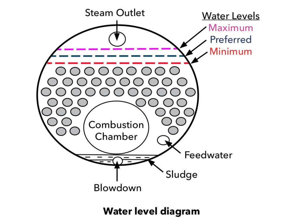 دیگ بخار - سطح آب در بویلر