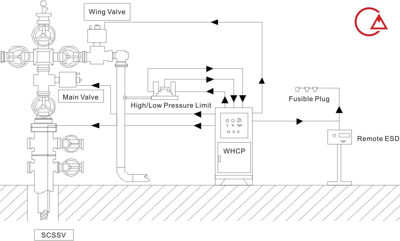 کنترل پانل سرچاهی و ارتباط آن با ولو ها