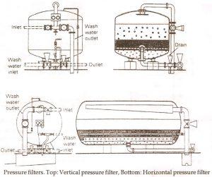 فیلتر شنی تحت فشار عمودی و افقی
