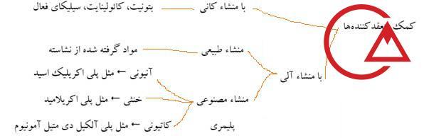 انواع پلی الکترولیت کانی آلی منعقدکننده ها