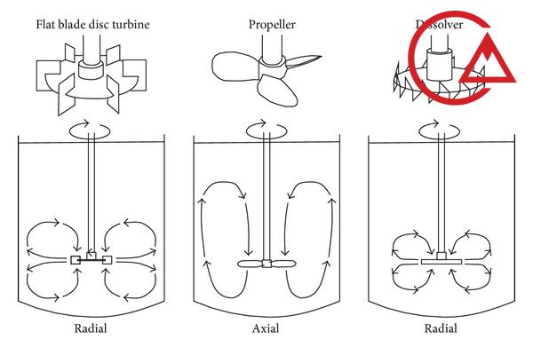 میکسر دینامیک و تاثیر انواع پره روی مسیر جریان