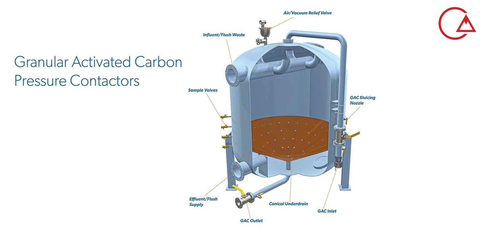 ساختار پکیج فیلتر تحت فشار کربن فعال