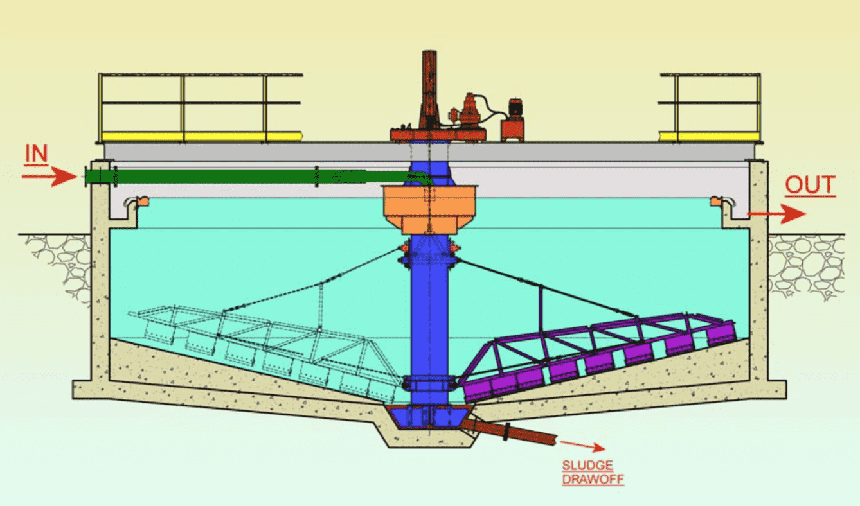 ساختار پل لجن روب دوار