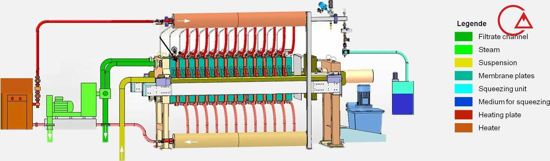 فیلتر پرس جداسازی مایع از جامد
