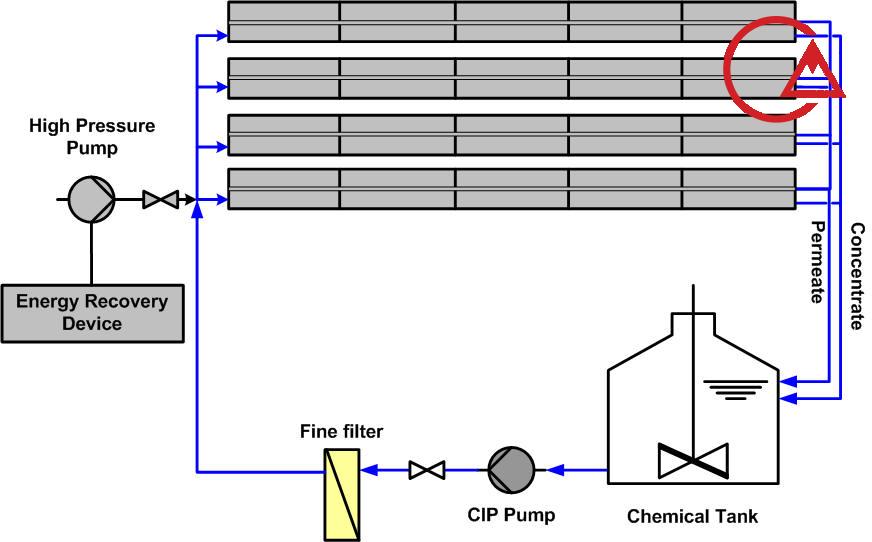 سیستم اسمز معکوس و فیلتر ممبران و کارتریج فیلتر