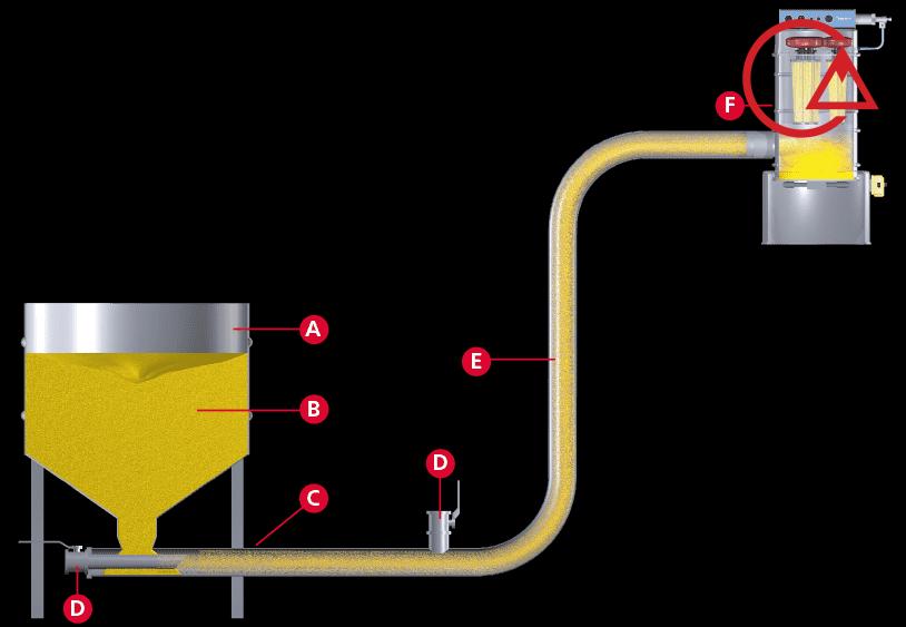 سیستم ساکشن پودر و انتقال پنوماتیک مواد