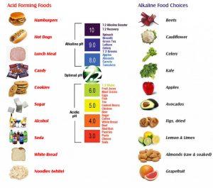 مقدار pH مواد غذایی و سنسور pH