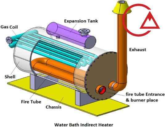 گرمکن غیر مستقیم گاز