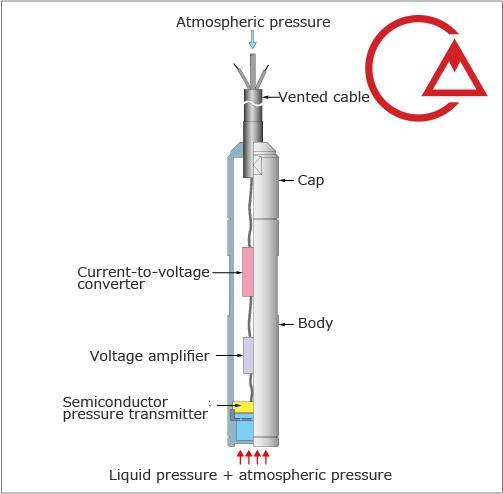سنسور هیدرواستاتیک