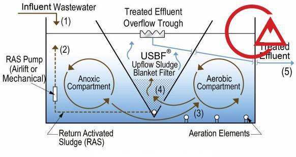 راکتور فیلتراسیون با کیک لجن و جریان رو به بالا (USBF)